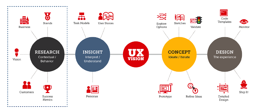 The process of UX. Research, insight, concept and design.